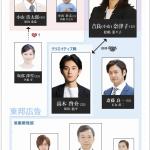 営業部長 吉良奈津子-相関図